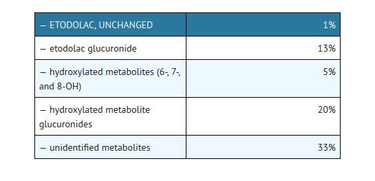 diclofenac sodium 50 mg ingredients