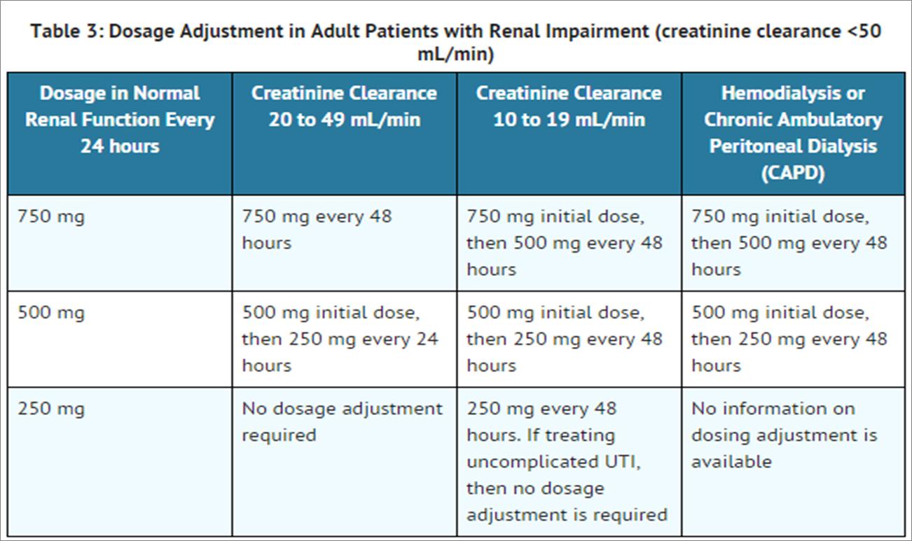 Levofloxacin Dosage For Chlamydia