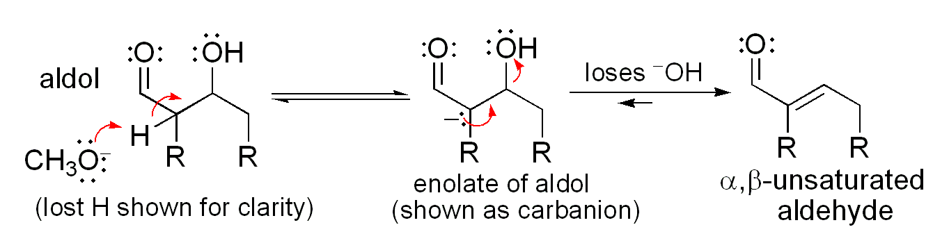 Simple mechanism for the dehydration of an aldol product