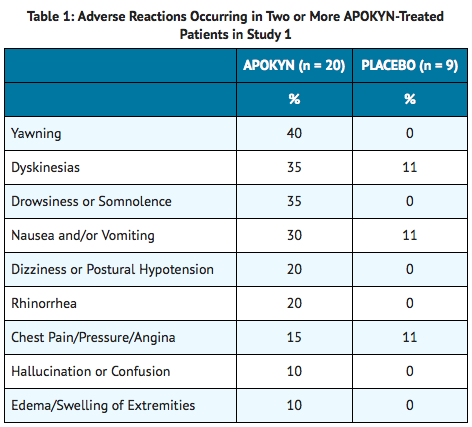 Apomorphine Adverse Reactions.png