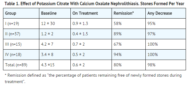 Potassium citrate Effect of potassium citrate with calcium oxalate nephrolithiasis.png