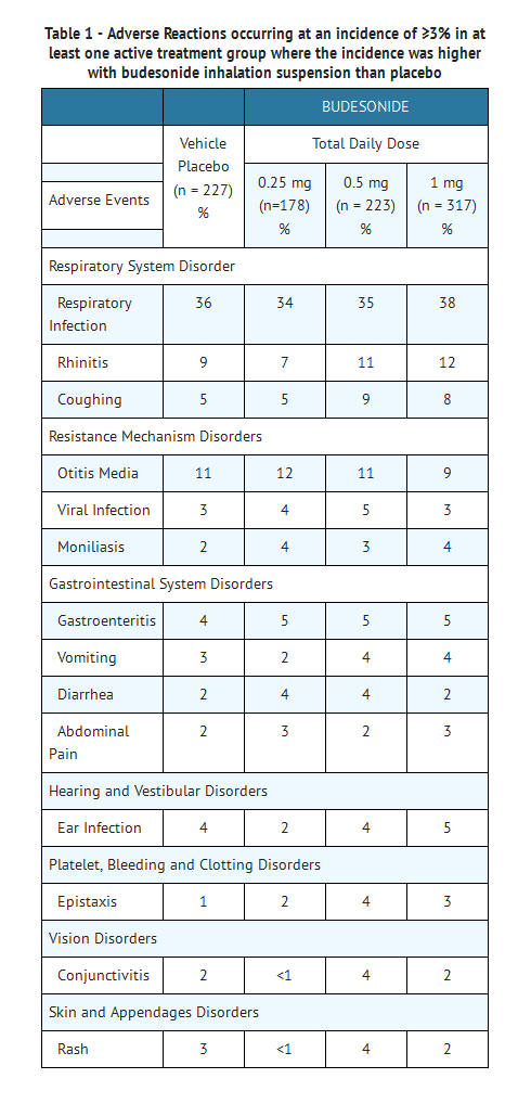 Budesonide Adverse Reactions Table