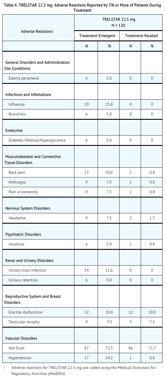 Triptorelin pamoate 22.5 mg Adverse Reactions Reported by 5% or More of Patients During Treatment.png