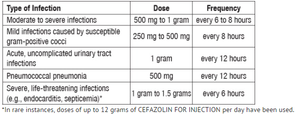 Cefazolin Adult Dosage.png