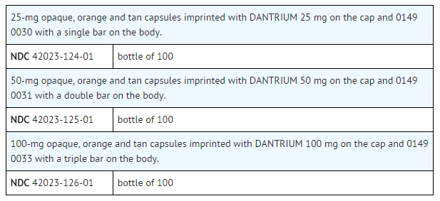 Dantolene supply.png