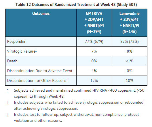 Emtricitabine Outcomes of Randomized Treatment at Week 48 (Study 303).png