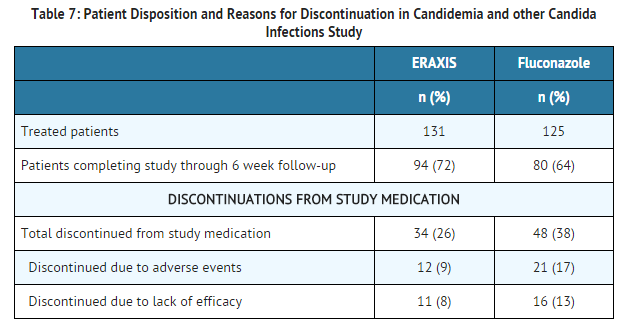 Anidulafungin Patient Disposition and Reasons for Discontinuation in Candidemia and other Candida Infections Study.png