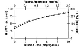 relationship between vitamin and inr