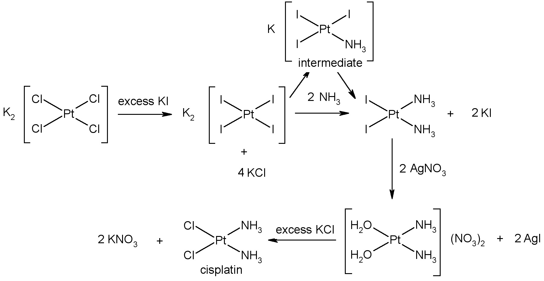 Synthesis of cisplatin