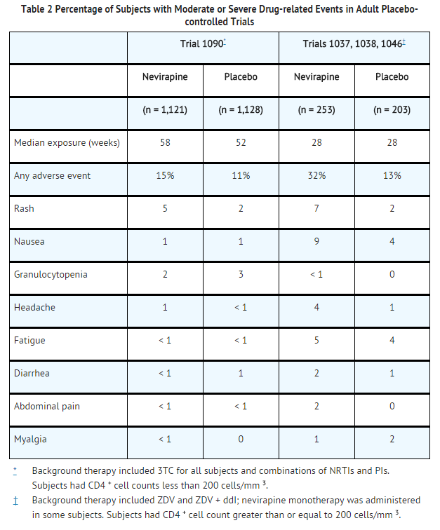 Nevirapine Percentage of Subjects with Moderate or Severe Drug-related Events in Adult Placebo-controlled Trials.png