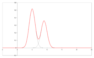 Chromatogram with unresolved peaks