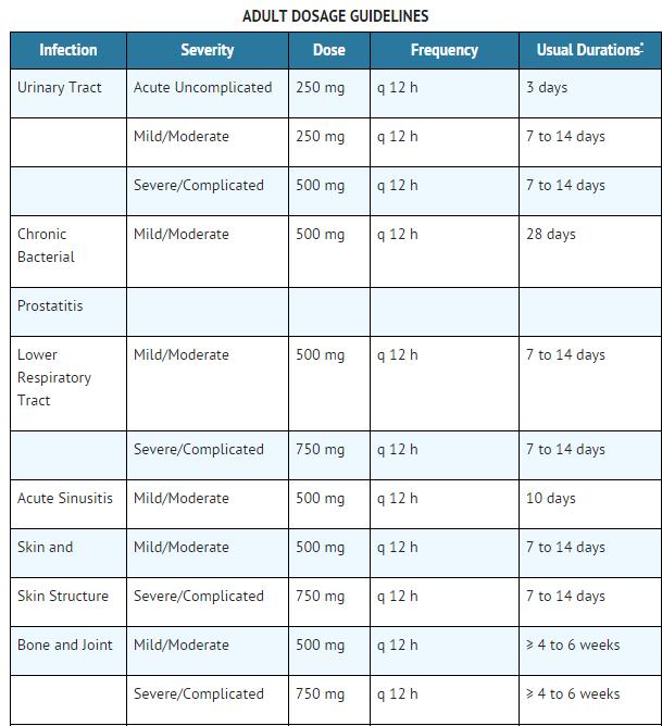 Ciprofloxacin (oral)