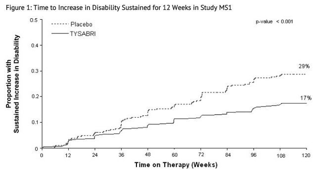 Natalizumab Time to Increase in Disability Sustained for 12 Weeks in Study MS1.png