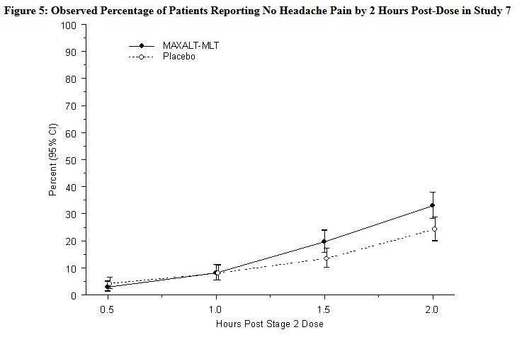 Rizatriptan cost cvs