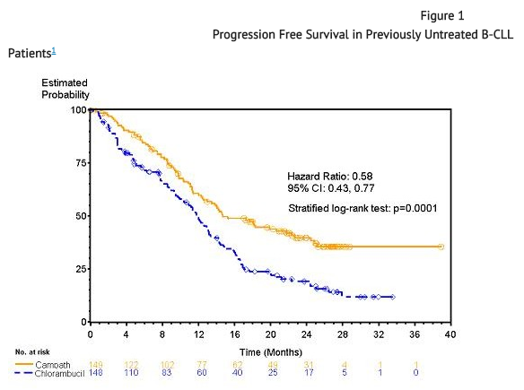 Alemtuzumab Previously Untreated B-CLL Patients.png