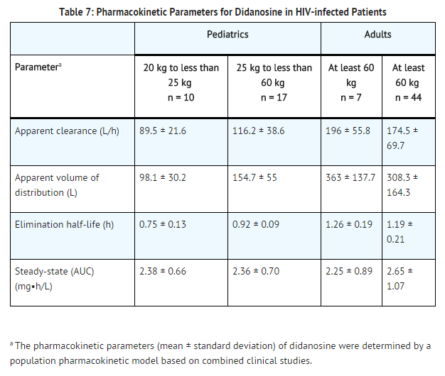 Didanosine Pharmacokinetic parameters.png