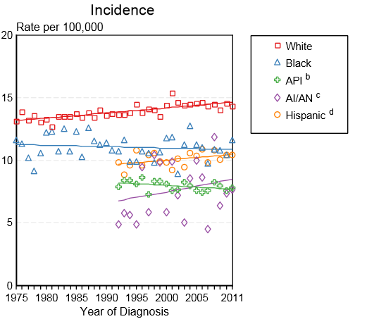 Incidence of leukemia by race in the United States between 1975 and 2011