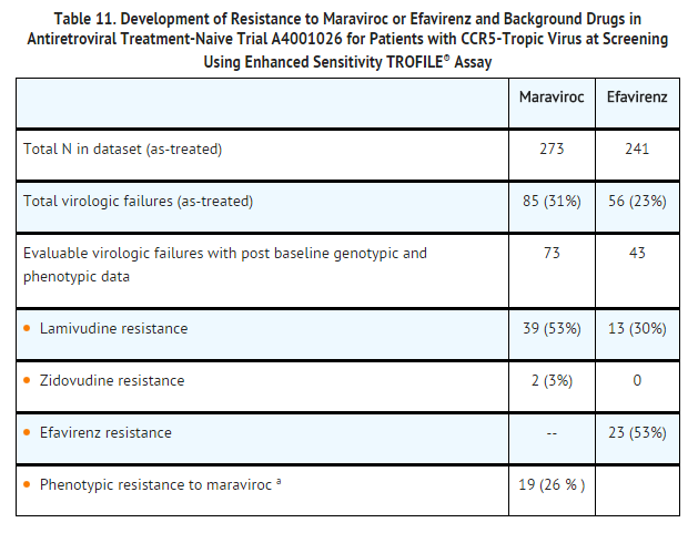 Maraviroc Development of Resistance to Maraviroc or Efavirenz and Background Drugs in Antiretroviral Treatment-Naive Trial.png