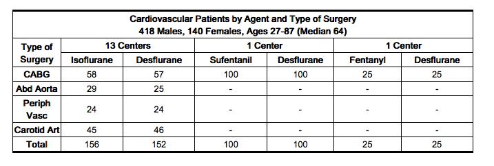 Suprane (Desflurane): Side Effects, Interactions, Warning ...