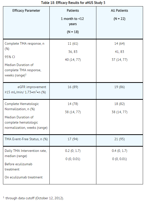 Eculizumab efficacy results for aHUS study 5.png