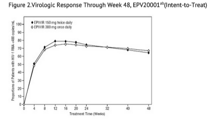 Lamivudine Dose Regimen Comparison Surrogate Endpoint Trials in Therapy-Naive Adults.png