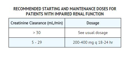 Sinemet renal dosing for cipro
