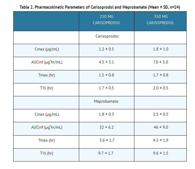 Carisoprodol table 2.png