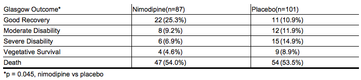Nimodipine Drug Interactions
