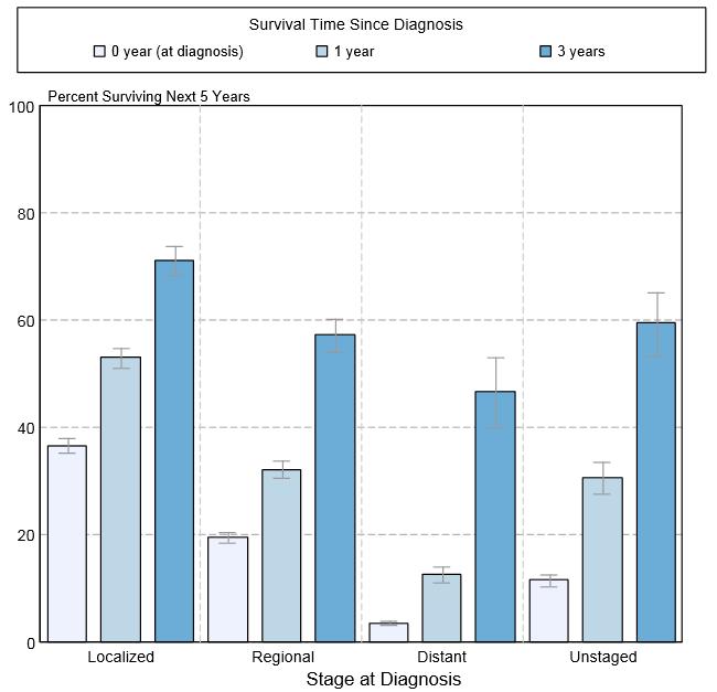 Image Result For O Esophageal Cancer