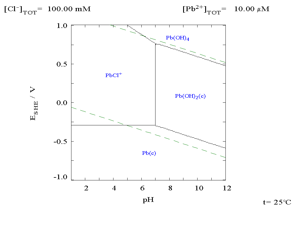 Lead wikidoc pourbaix diagram for lead in chloride 01 m media ccuart Images
