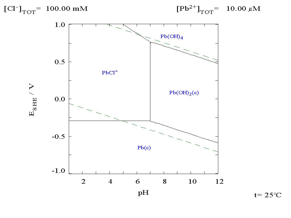 Lead wikidoc pourbaix diagram for lead in chloride 01 m media ccuart Gallery
