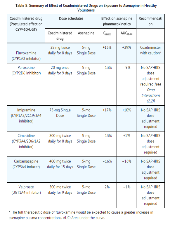 Asenapine meleate Drug interactions 1.png