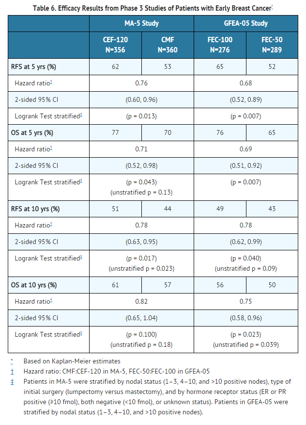 Epirubicin hydrochloride Efficacy Results from Phase 3 Studies of Patients with Early Breast Cancer.png