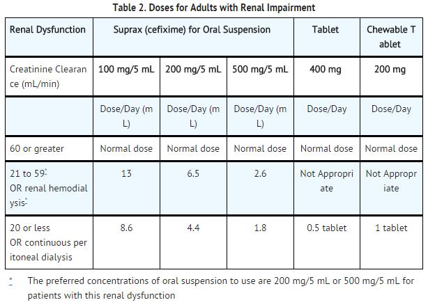 Ofloxacin Dosage For Infants