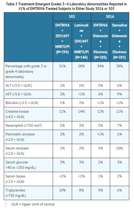 Emtricitabine Treatment-Emergent Grades 3–4 Laboratory Abnormalities Reported in ≥1%.png