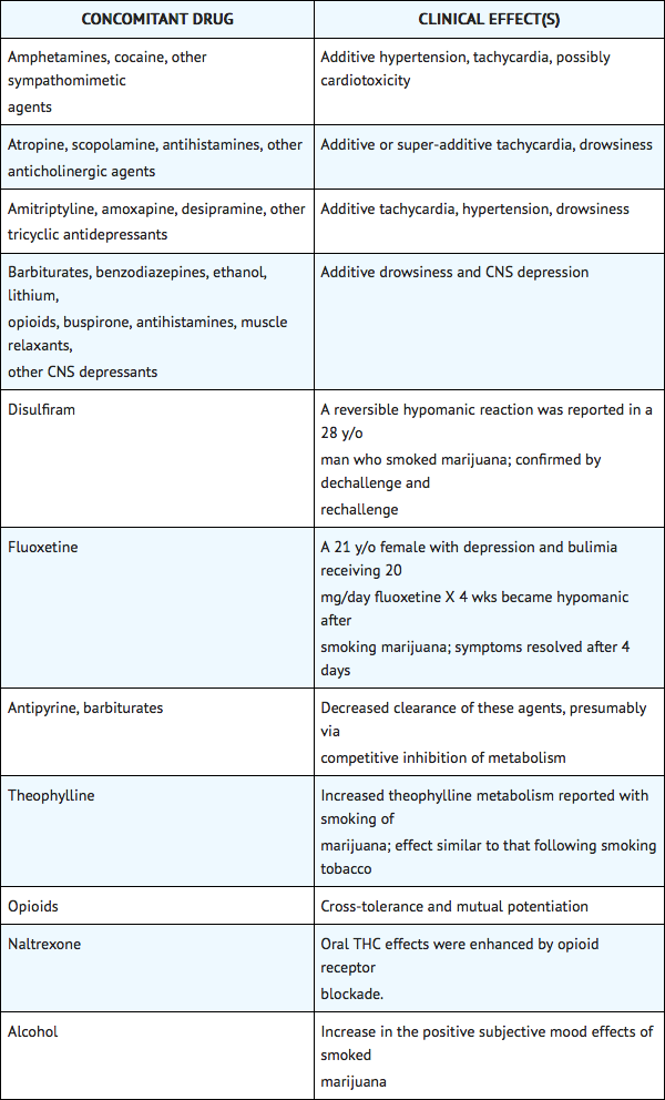 Nabilone Drug interactions.png