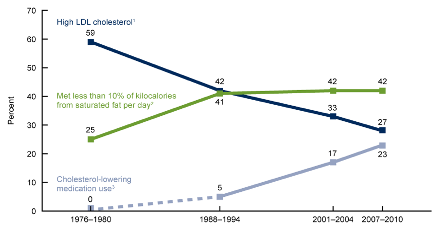 Trends in prevalence of high LDL cholesterol, use of cholesterol-lowering medications, and low saturated-fat intake in the United States.png