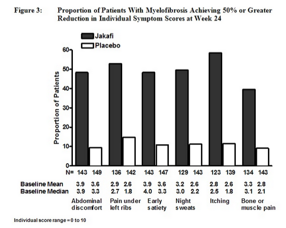 Ruxolitinib Clinical studies figure 3.png