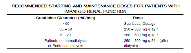 Magnex renal dose cipro