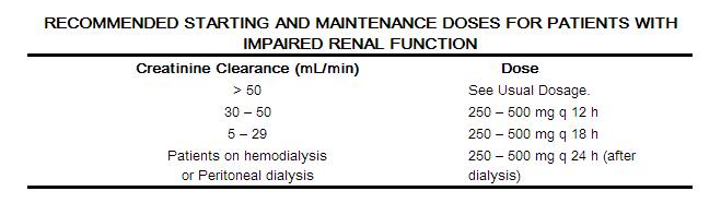 Etoposide renal dose cipro