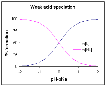 Weak acid speciation.png