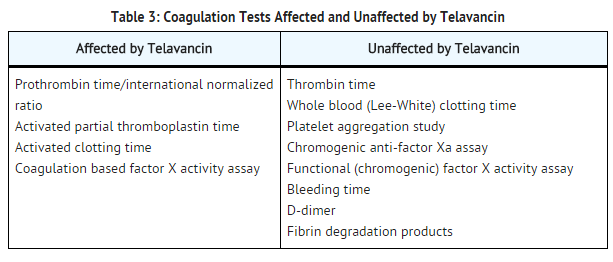 Telavancin hydrochloride Coagulation Tests Affected and Unaffected by Telavancin.png