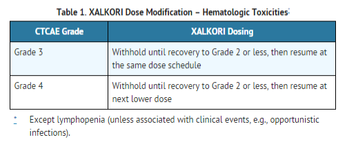 Crizotinib Dosage adjust 0.png
