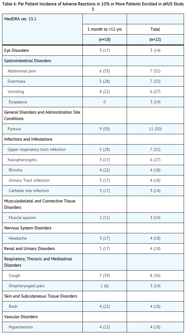 Eculizumab adverse reactions aHUS study 5.png
