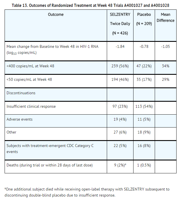 Maraviroc Outcomes of Randomized Treatment at Week 48 Trials A4001027 and A4001028.png