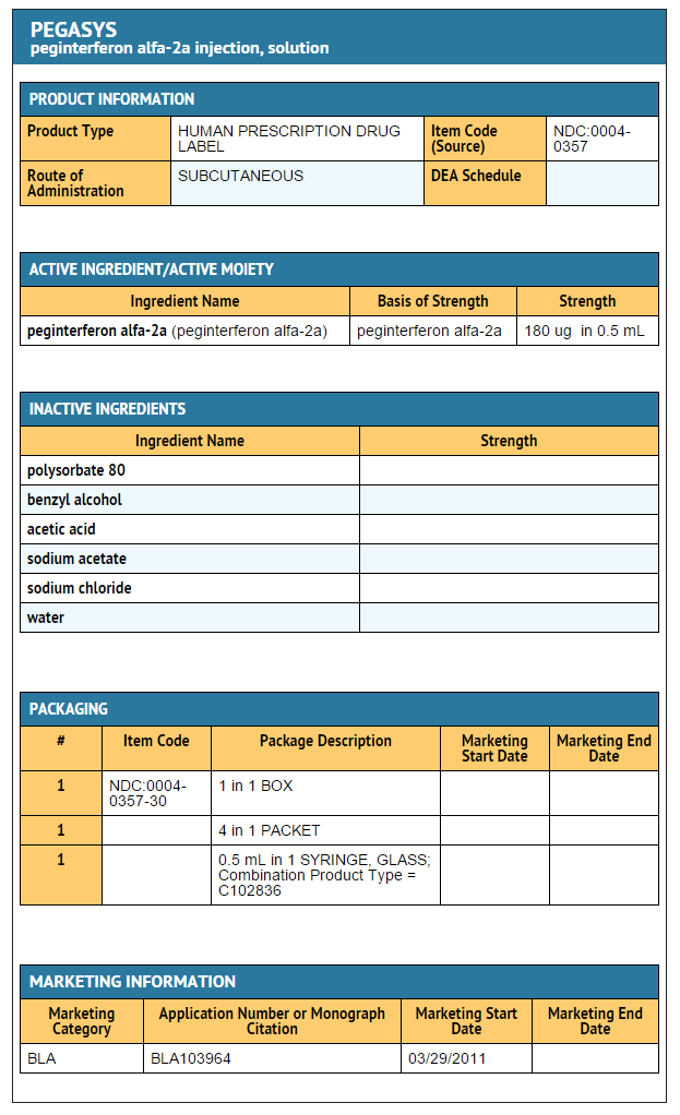 Peginterferon alfa-2a 180 ug-0.5 ml FDA package label.png