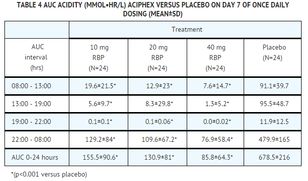 Rabeprazole PD Table 4.png