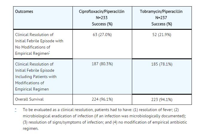 Toxicology Of Ciprofloxacin