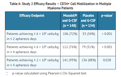 Plerixafor Study 2 Efficacy Results – Mobilization in Multiple Myeloma Patients.png