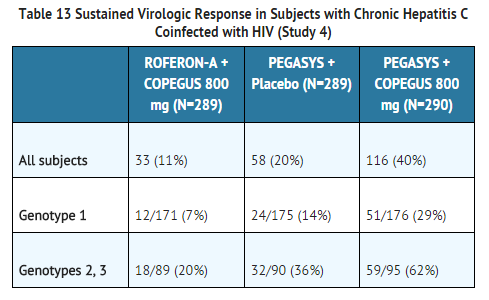 Peginterferon alfa-2a Sustained Virologic Response in Subjects with Chronic Hepatitis C Coinfected with HIV.png